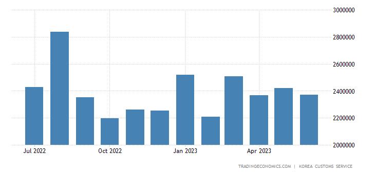 South Korea Imports: Consumer Goods - Direct Consumption Goods