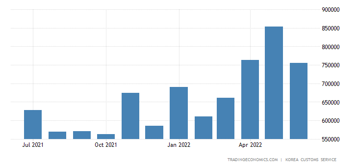 South Korea Imports of Consumer Goods - Durable Cons Goodsele