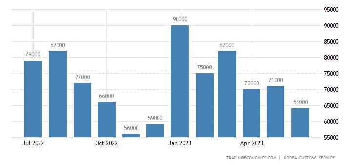 South Korea Imports of Consumer Goods - Durable Cons Goodsgol