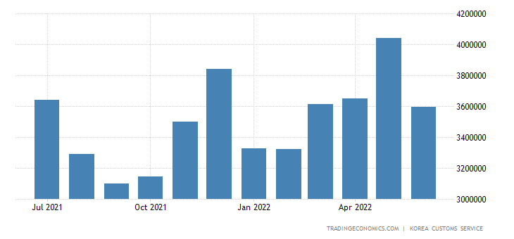 South Korea Imports of Consumer Goods - Durable Consumer Goods