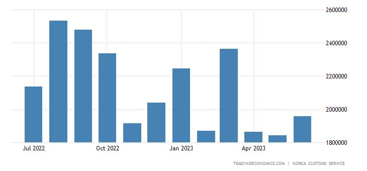 South Korea Imports of Consumer Goods - Nondurable Consumer G