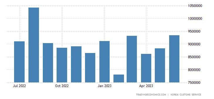 South Korea Imports of Consumer Goods
