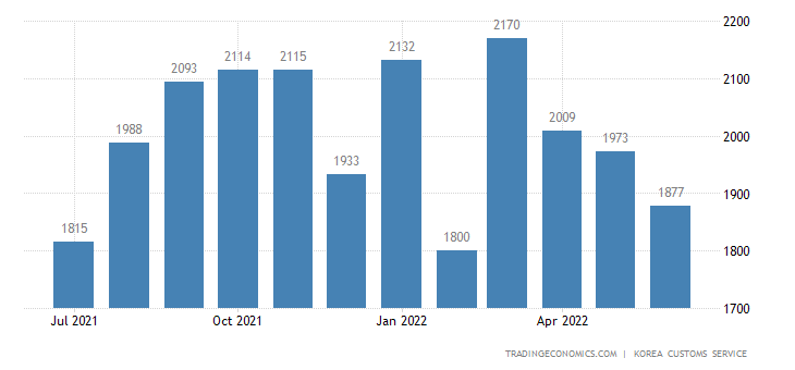 South Korea Imports of Consumer Nondurable Goods - Domestic U