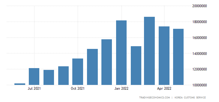 South Korea Imports of Crude Materials & Fuels - Fuel