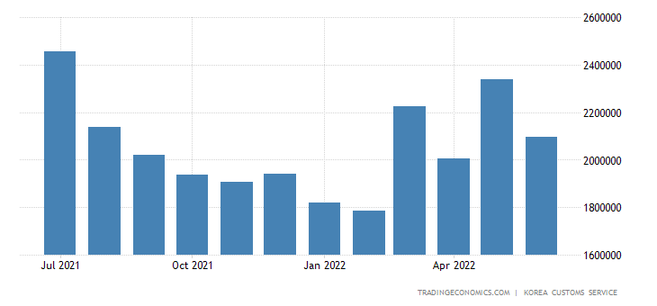 South Korea Imports of Crude Materials & Fuels - Iron & Steel