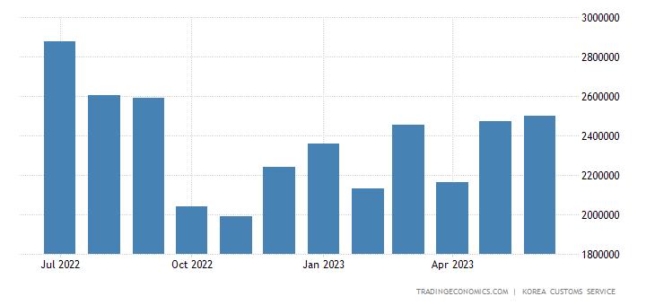 South Korea Imports of Crude Materials & Fuels - Minerals