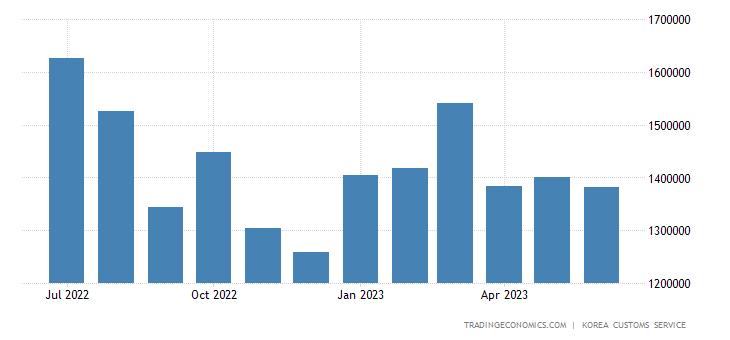 South Korea Imports of Crude Materials & Fuels - Non Ferrous