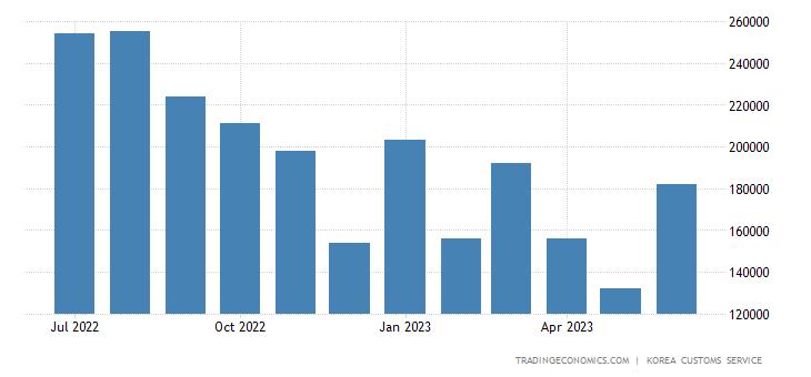 South Korea Imports of Crude Materials & Fuels - Oilpaper