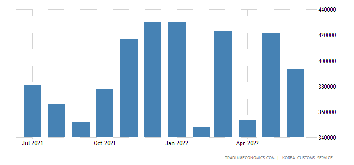 South Korea Imports of Crude Materials & Fuels - Textile