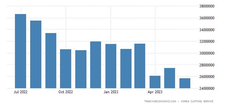 South Korea Imports of Crude Materials & Fuels