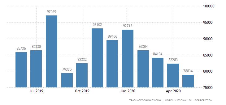 South Korea Imports of Crude Oil