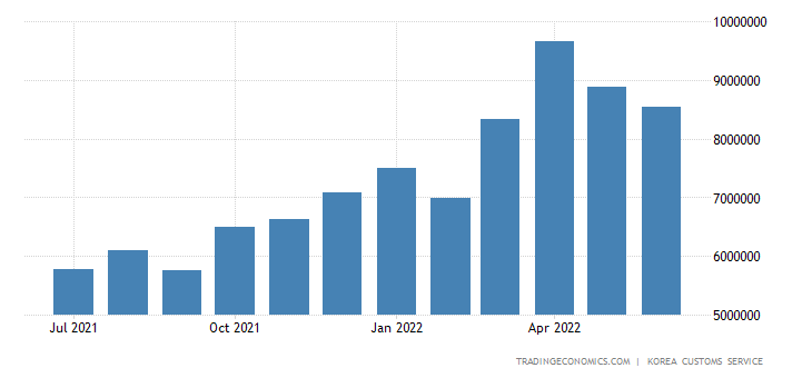South Korea Imports of Crude Petroleum