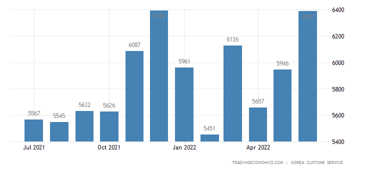 South Korea Imports of Electric & Electronic Machines - Expor