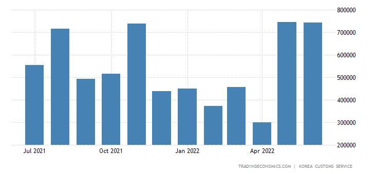 South Korea Imports of Energy - Anthracite