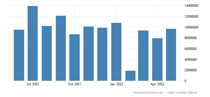 South Korea Imports of Energy - Bituminous