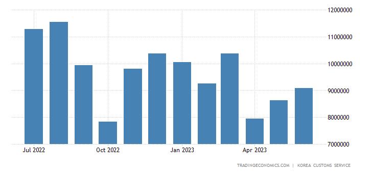 South Korea Imports of Energy - Bituminous