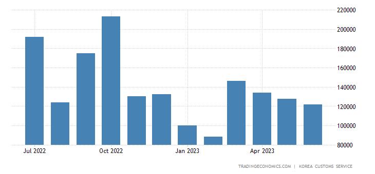 South Korea Imports of Energy - Butane