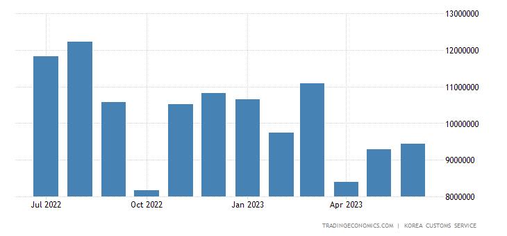 South Korea Imports of Energy - Coal