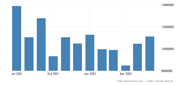 South Korea Imports of Energy - Coal
