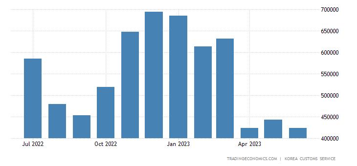South Korea Imports of Energy - Propane