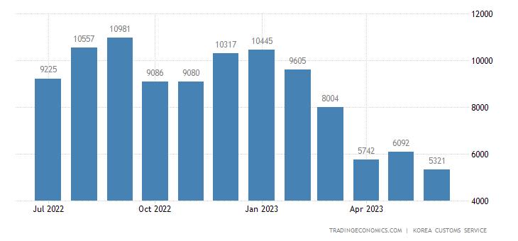 South Korea Imports of Fuels - Domestic Use