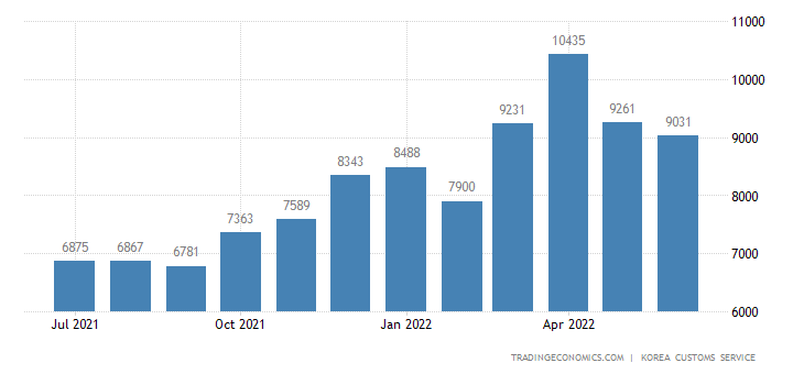 South Korea Imports of Fuels - Exports of Use