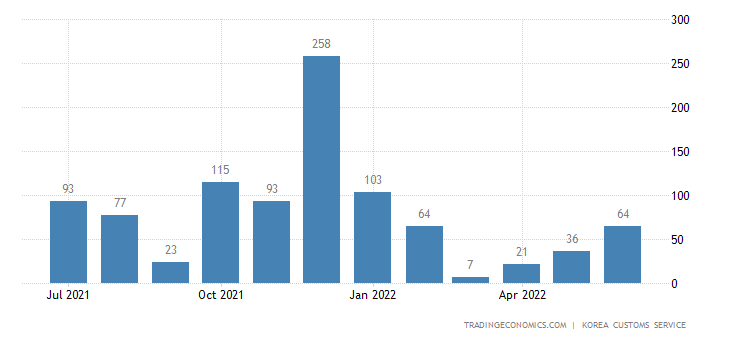 South Korea Imports of Gold - Domestic Use