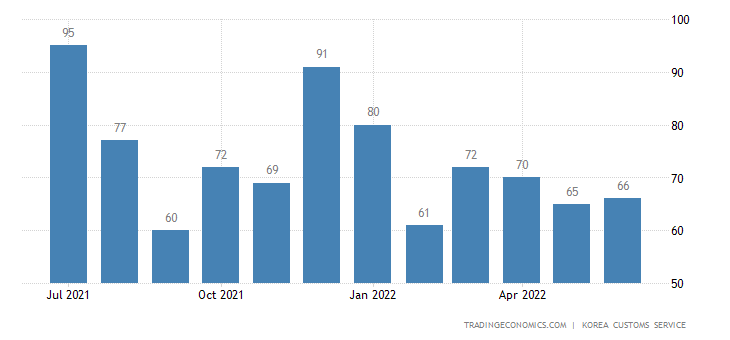 South Korea Imports of Gold - Exports of Use
