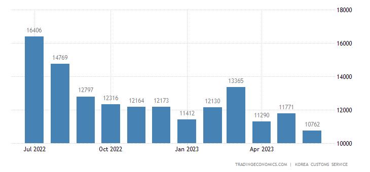 South Korea Imports of Industrial Materials & Fuels, - Export