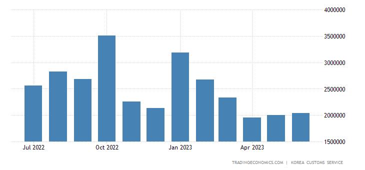 South Korea Imports of Information & Communication Equipment