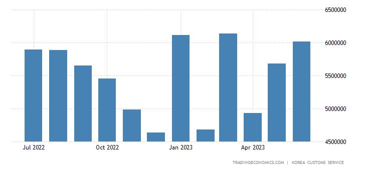 South Korea Imports of Iron Ore