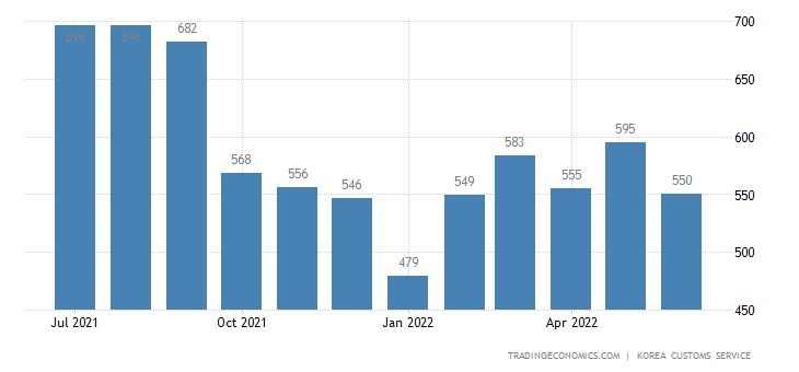South Korea Imports of Iron & Steel Products - Exports of Use