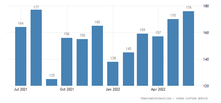 South Korea Imports of Light Industry Input - Exports of Use