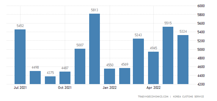 South Korea Imports of Machinery & Precision Equipment - Dome