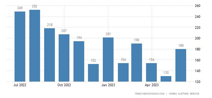 South Korea Imports of Oilpaper - Domestic Use