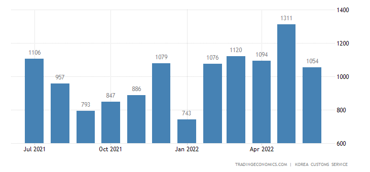 South Korea Imports of Passenger Car - Domestic Use