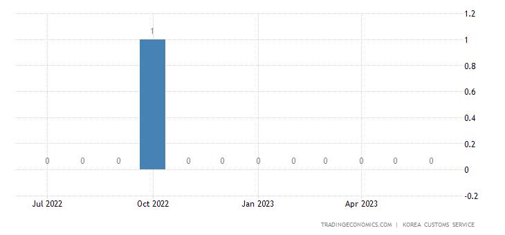 South Korea Imports of Passenger Car - Exports of Use
