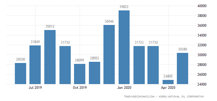 South Korea Imports of Petroleum Product Excluding Crude Oil