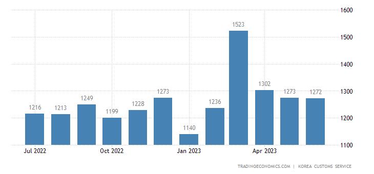 South Korea Imports of Semi-conductor - Domestic Use