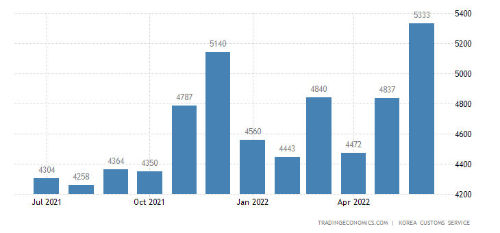 South Korea Imports of Semi-conductor - Exports of Use