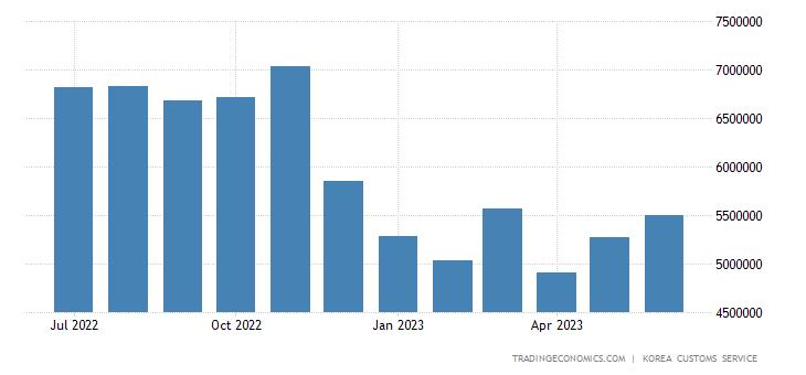South Korea Imports of Semi-conductor