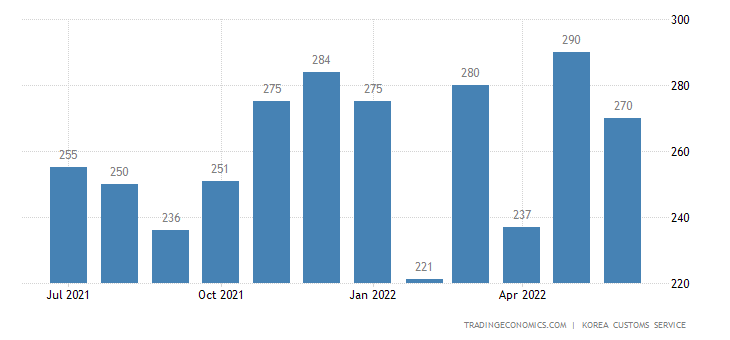 South Korea Imports of Textile - Domestic Use
