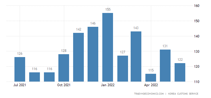 South Korea Imports of Textile - Exports of Use