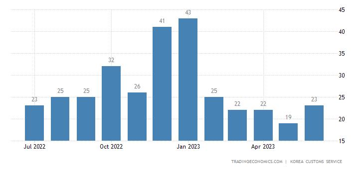 South Korea Imports of Tobacco - Domestic Use