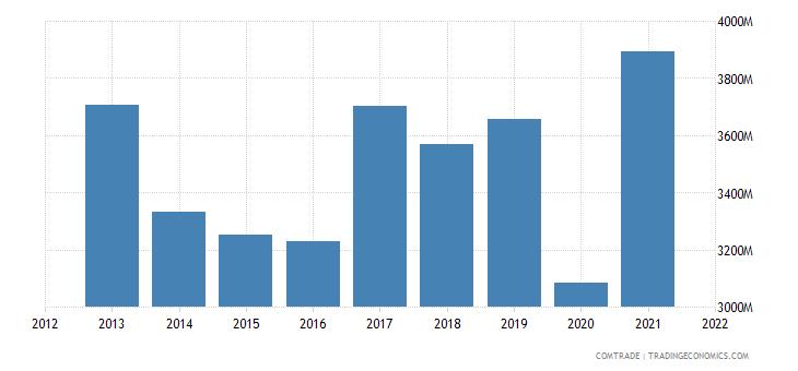 south korea imports philippines