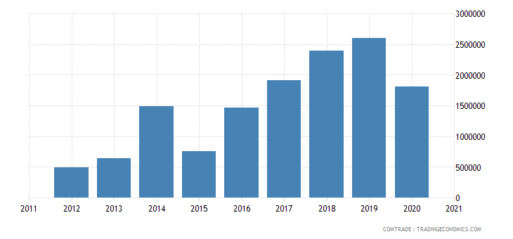 south korea imports rwanda