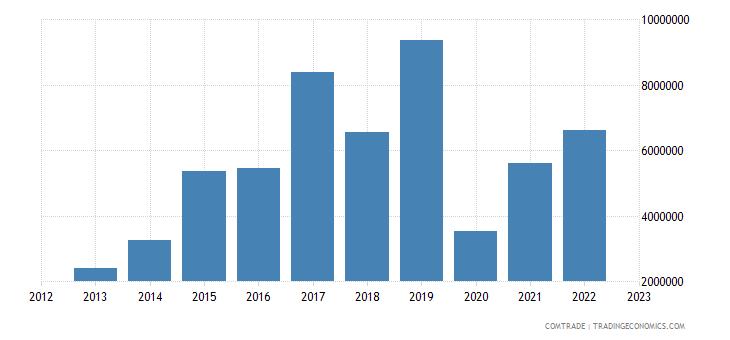 south korea imports seychelles