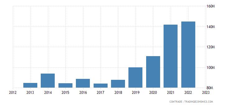 south korea imports sri lanka