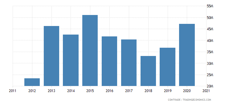 south korea imports tanzania