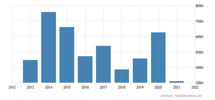 south korea imports ukraine